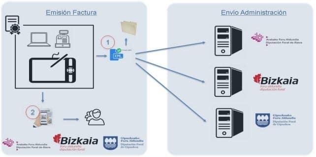 Información sobre TicketBAI y Batuz