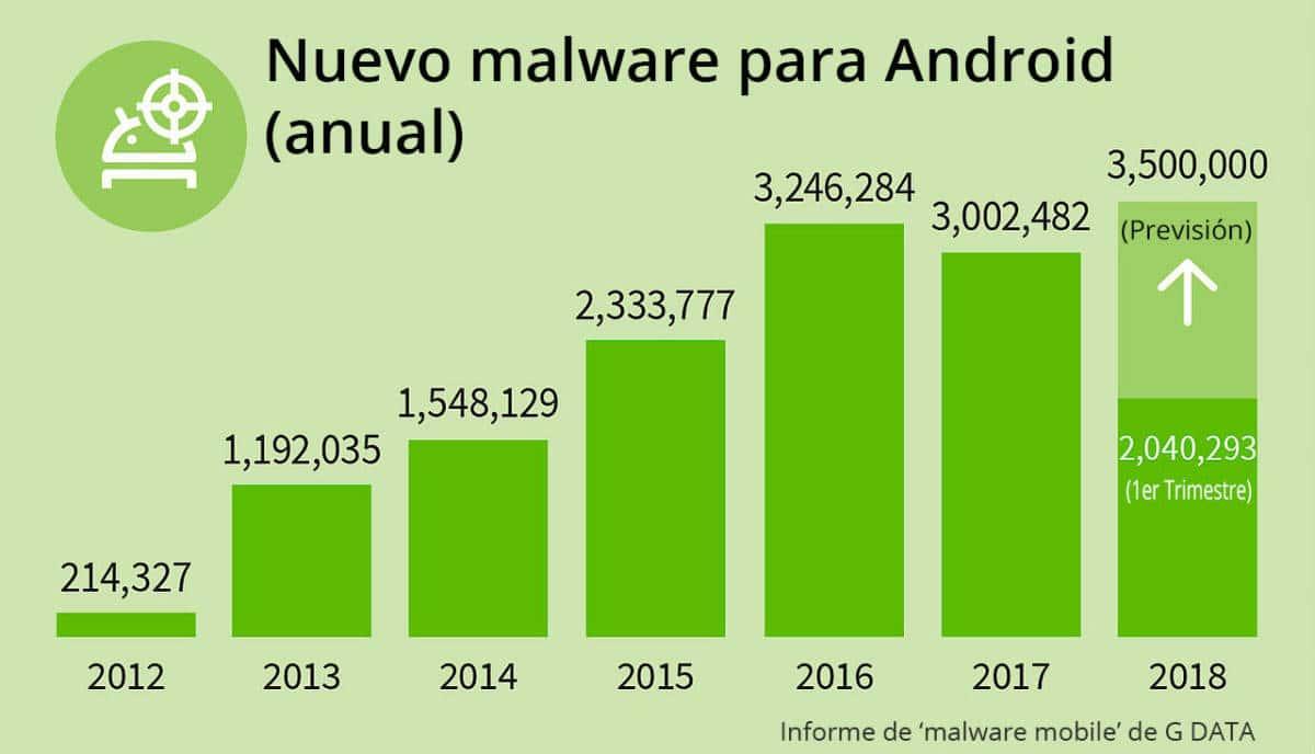 Cada 7 segundos se lanza una nueva amenaza para Android